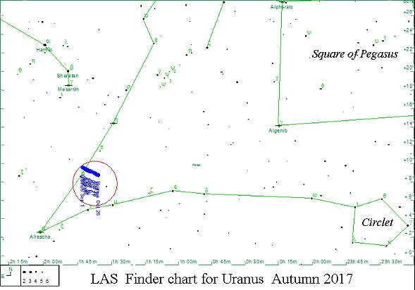 Oct - Uranus